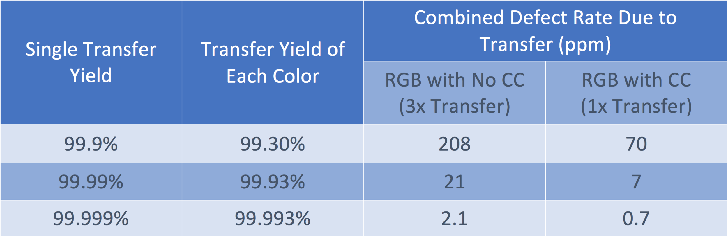 """Assumptions: 4"""" diagonal, 450PPI, ~1.4M pixels or ~4.2M subpixels, 200k spread subpixel or 600k continuous pixels per transfer (constant transfer area). The productivity is also improved by 3x with color conversion solution."""