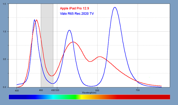 Quantum dot spectrum of a Vizio R65 vs an iPad Pro 9.7. The Vizio delivers a full-color viewing experience without 460-480nm blue while maintaining white balance for a great nighttime viewing experience.