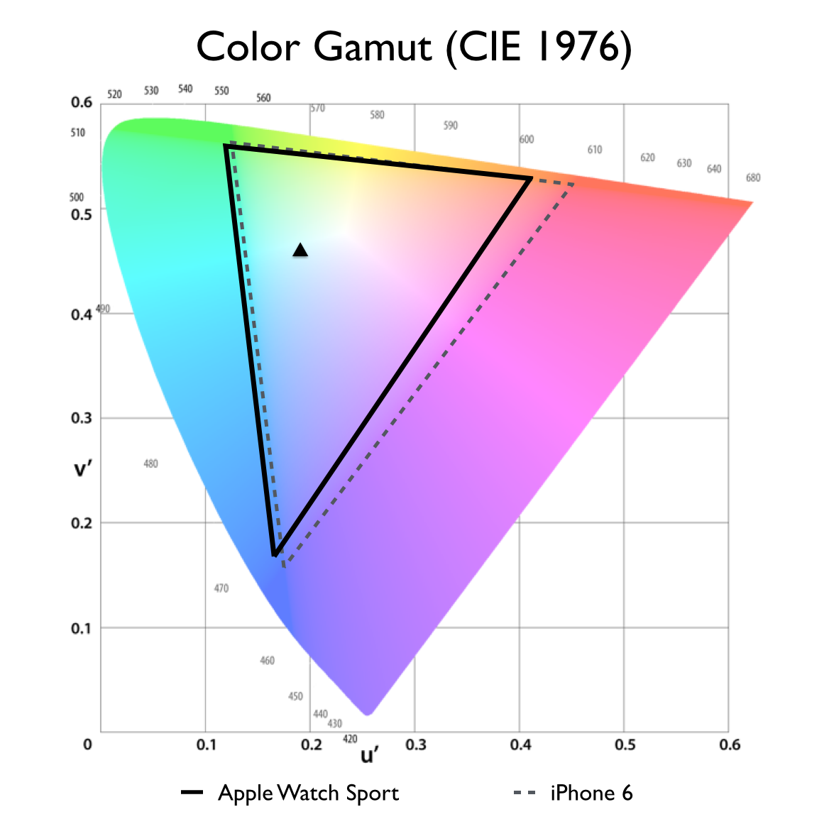 Apple Watch Sport color gamut. The watch we tested had a surprisingly narrow color gamut for an AMOLED display, covering just 82% of the LCD-based  iPhone 6's gamut. This may be due to a color management error since others have measured closer to full coverage.