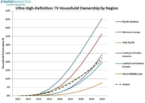 UHD TV Household Ownership. Source: Strategy Analytics