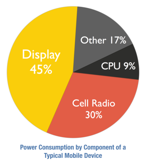 Power consumption by component of a typical mobile device. Source: DisplaySearch