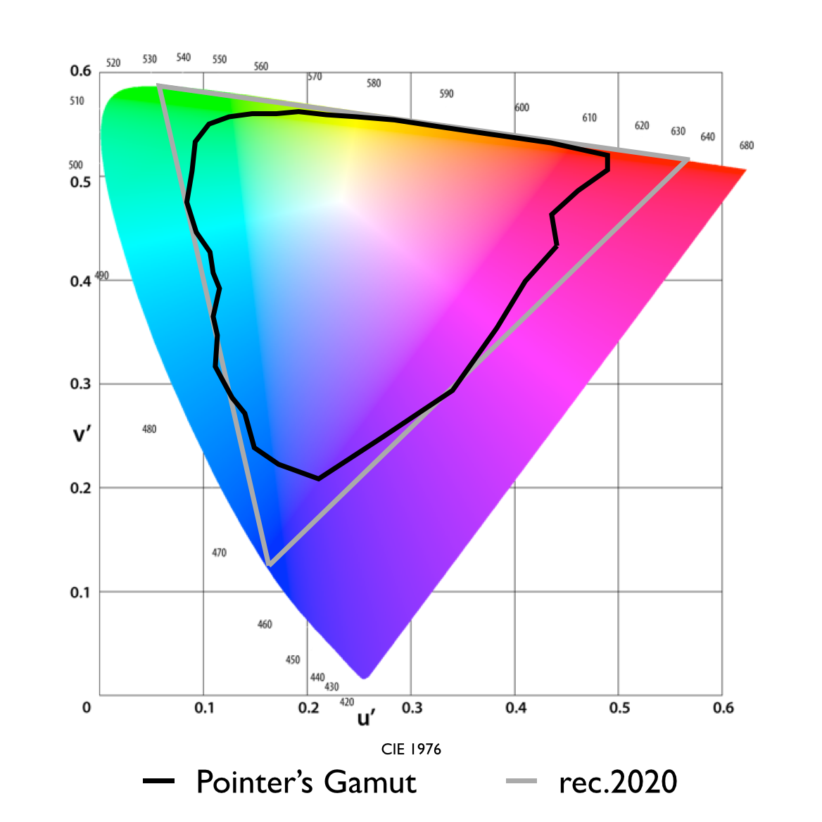 rec.2020 needs a very saturated green and red primaries to cover 99.9% of Pointer's Gamut
