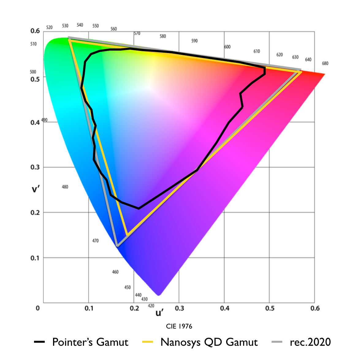 Nanosys demonstrates over 91% coverage of rec.2020 using Quantum Dots and a standard LCD TV color filter
