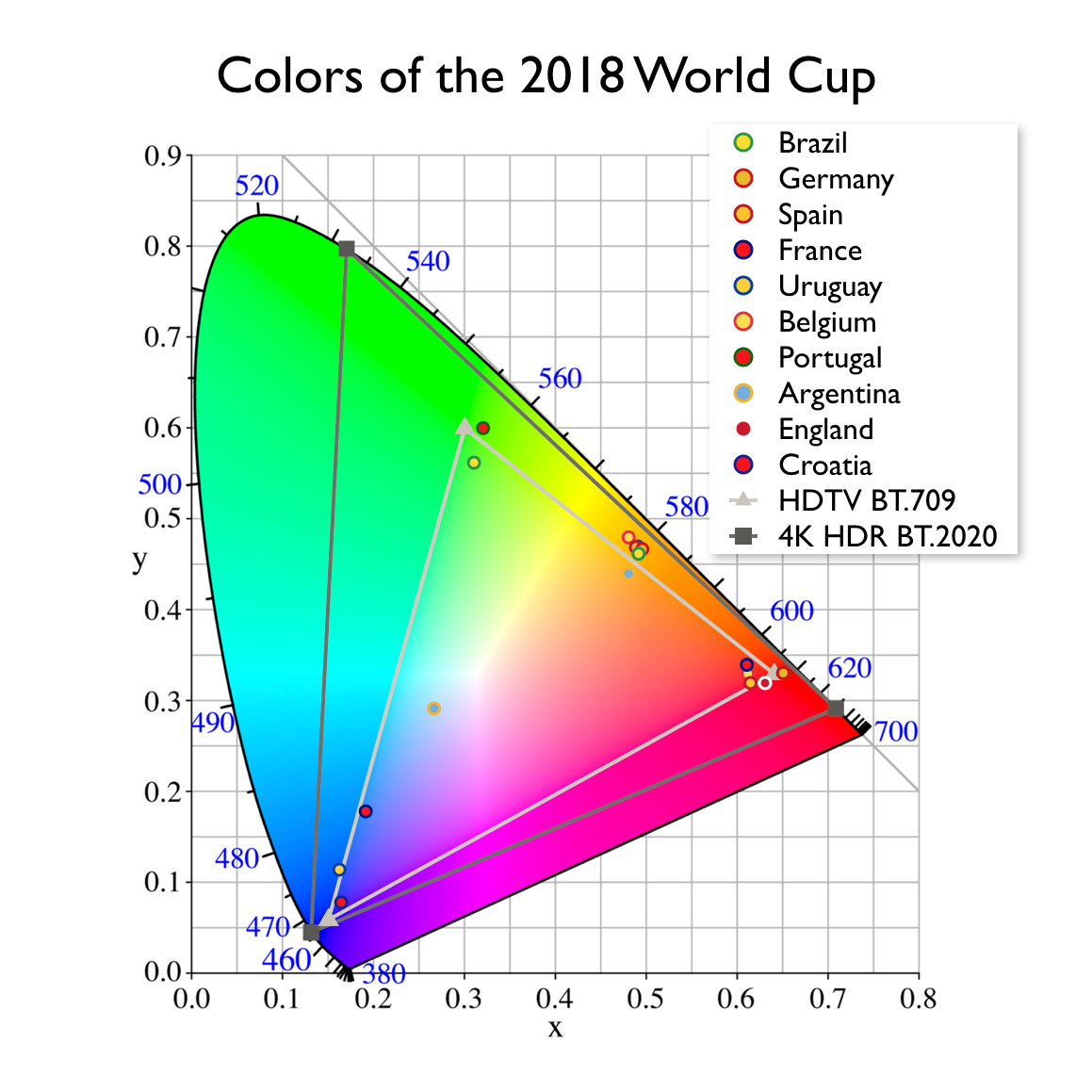 Color gamut of the 2018 World Cup's top 10 countries.