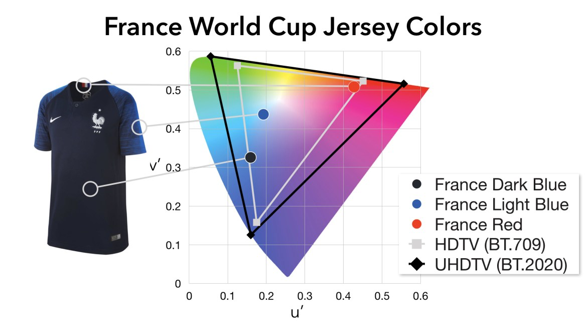 France World Cup 2018 Jersey Colors plotted in CIE 1931