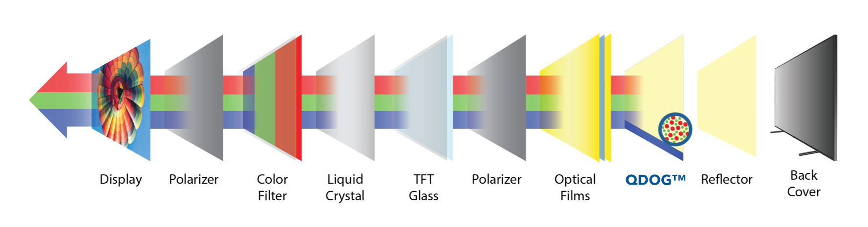 Exploded diagram of Quantum Dot LCD with QDOG from Nanosys