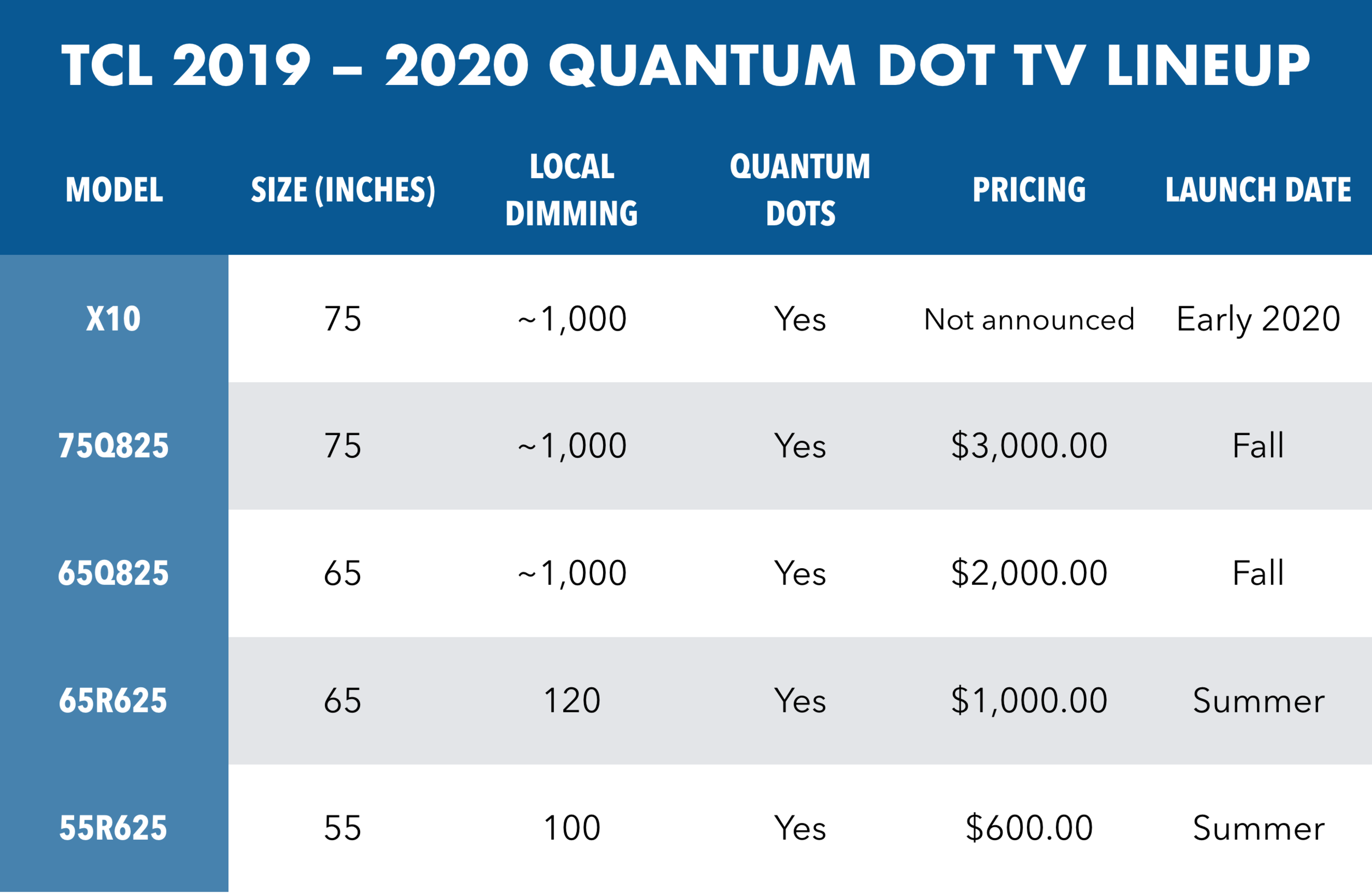 A detailed breakdown of TCL's 2019-2020 Quantum Dot TV lineup including five new models.