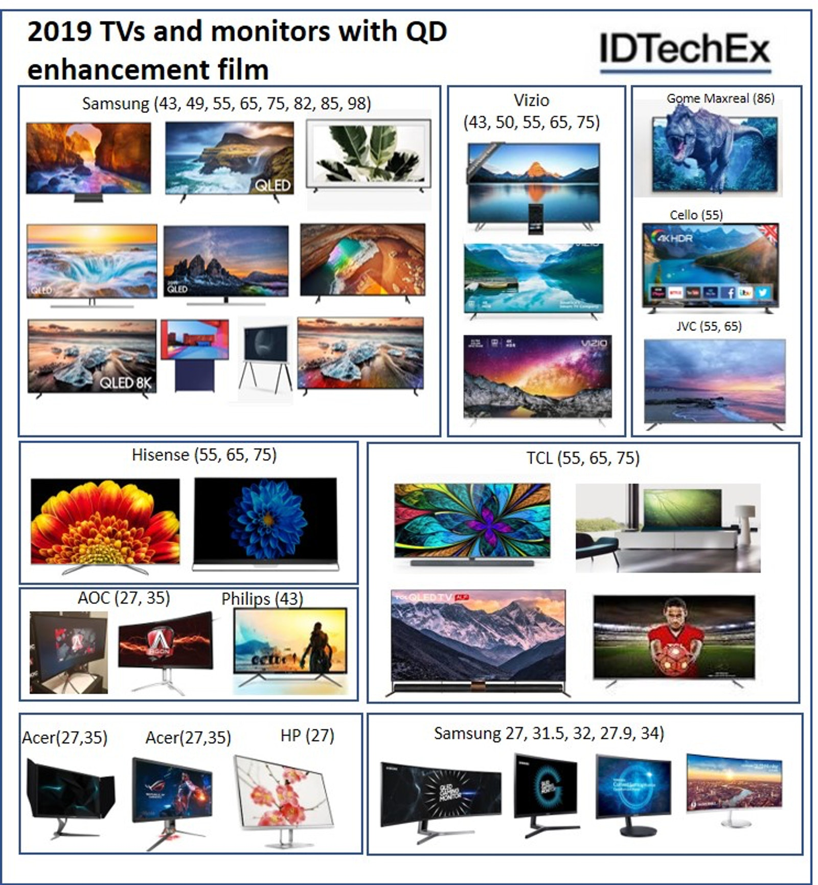 """Examples of QD-enhanced displays released thus far in 2019. The list for 2018 is also available upon request. Note that the supplier in all cases is Nanosys. The QD displays cover a wide range from monitor-size to 98 inches."" Source:   IDTechEx"
