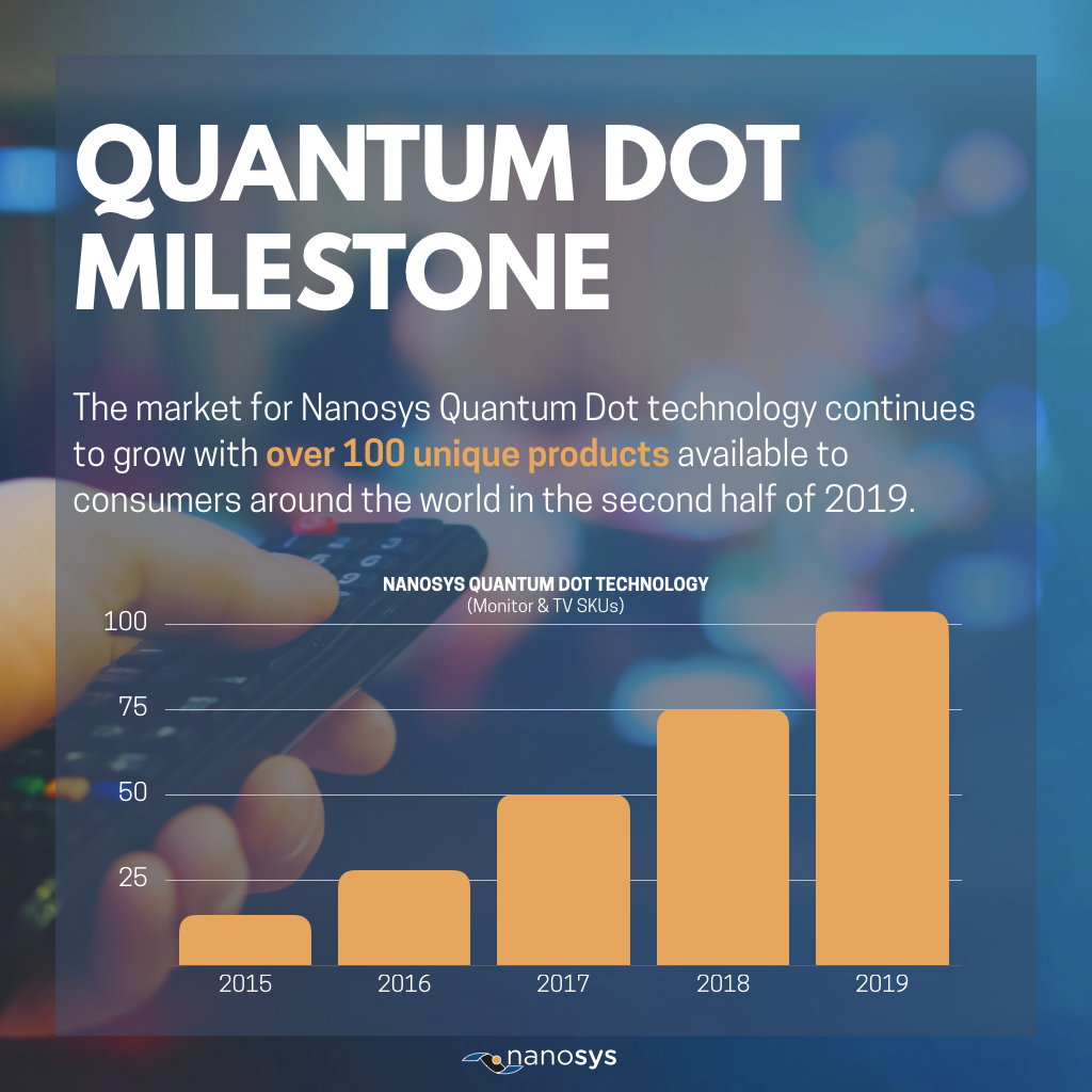 Nanosys Quantum Dot technology in 100 SKUs during second half of 2019