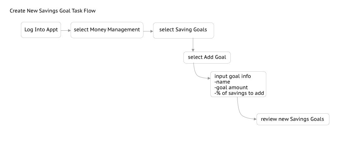 New Savings Goal Task Flow.png