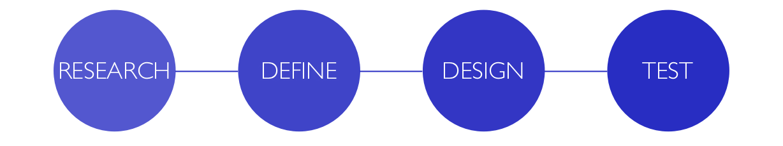 Design process diagram.png