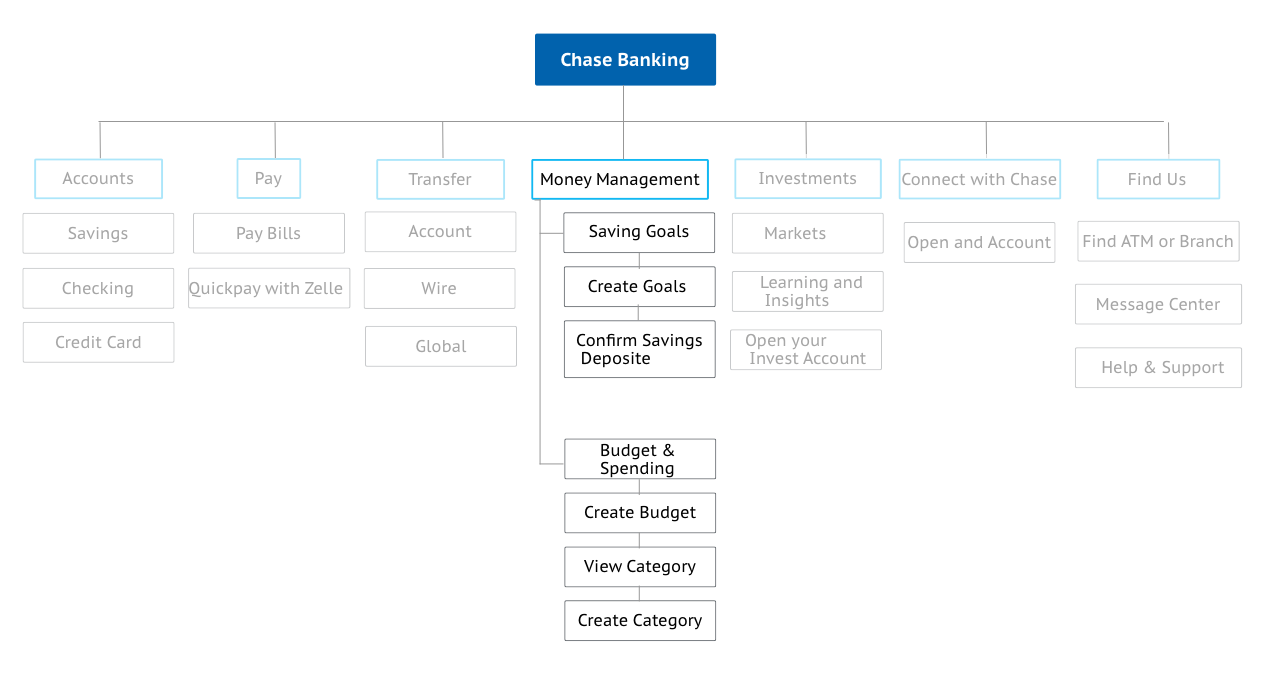 Chase App, Sitemap.png