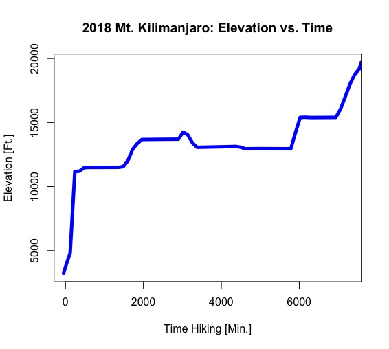 The Data - Over the hike to the summit, elevation data is captured and plotted against time.