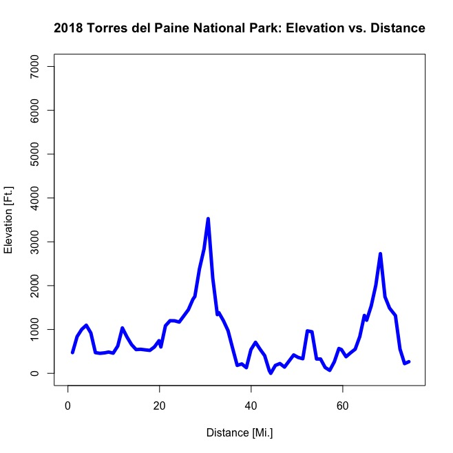 The Data - Elevation data tracked over the length of the trek