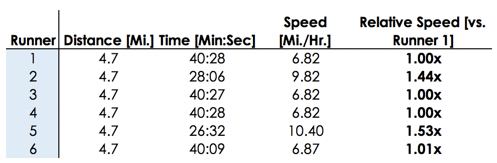 The Data - Using average pace data from all six runners, a relative speed is assigned to each runner relative to the first runner.