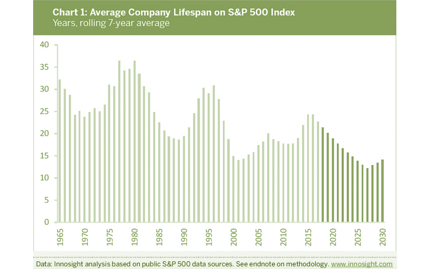 """Imagine a world in which the average company lasted just 12 years on the S&P 500. That's the reality we could be living in by 2027, according to Innosight's biennial corporate longevity forecast."""