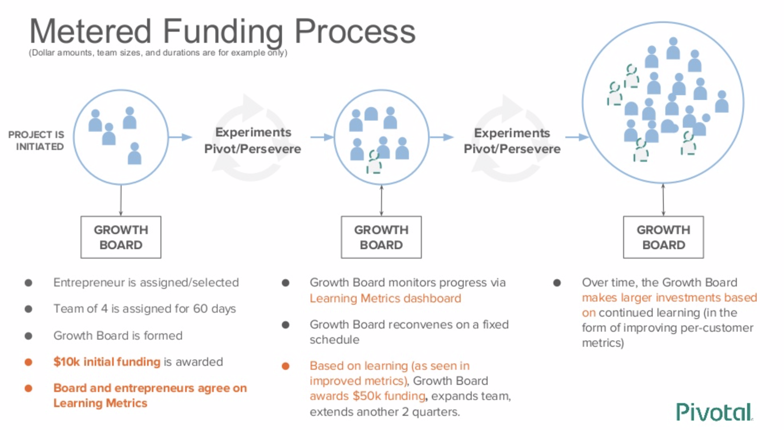 Sample Metered Funding Process - Source: Pivotal