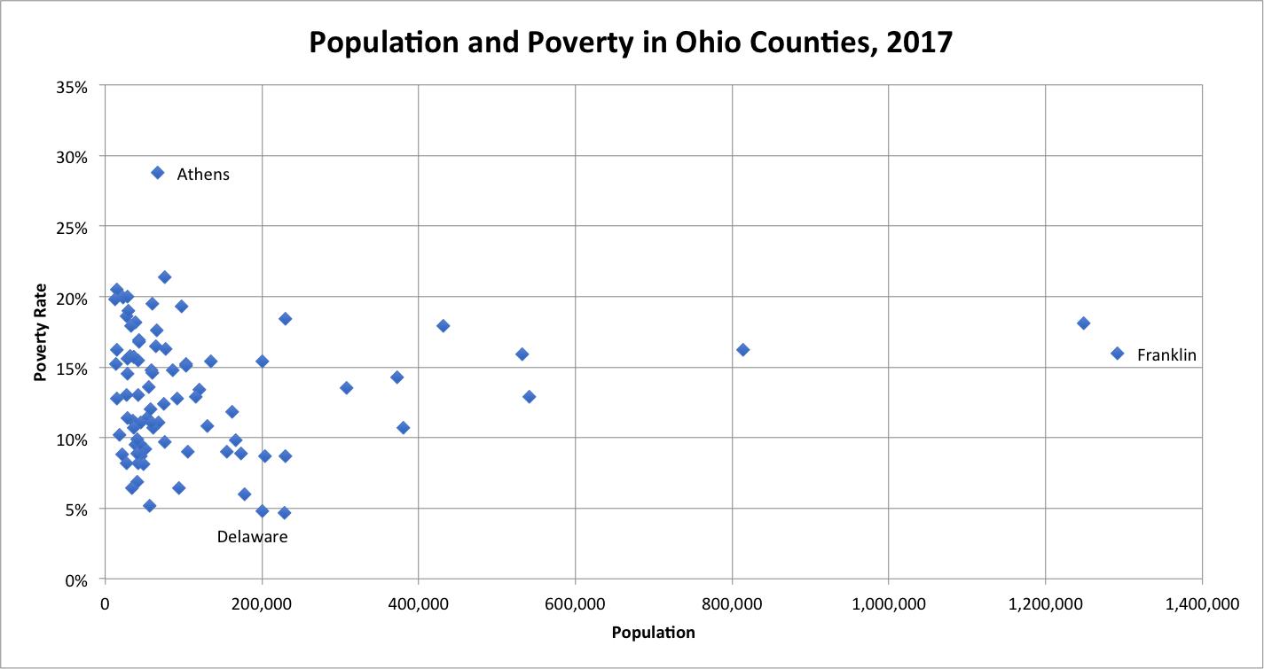 PopulationAndPoverty.png