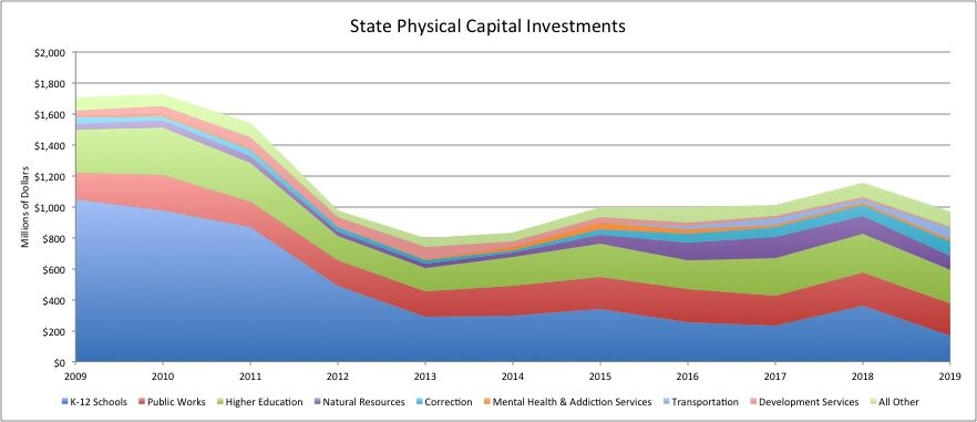 Data from Ohio Legislative Service Commission