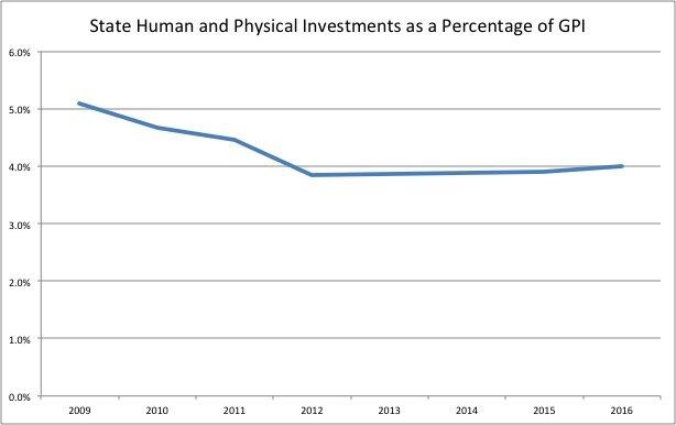 Data from Ohio Legislative Service Commission and Scioto Analysis