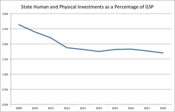 Data from Ohio Legislative Service Commission and the Bureau of Economic Analysis