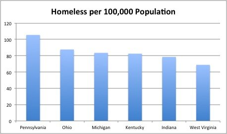 Data from the    United States Interagency Council on Homelessness    and    U.S. Census Bureau