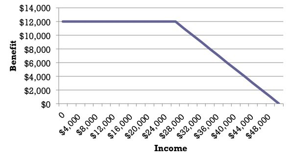 Figure 2: Guaranteed Income Model