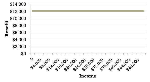 Figure 4: Universal Basic Income Model