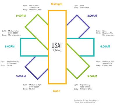 Photo Courtesy of USAI