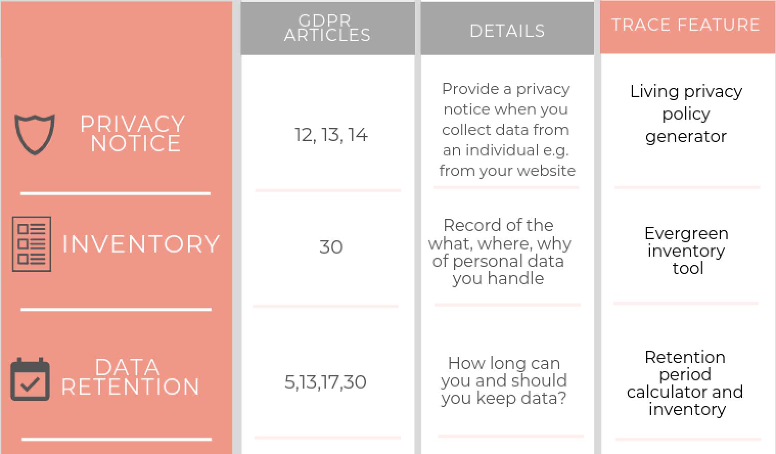 How Trace helps you meet your compliance requirements under GDPR