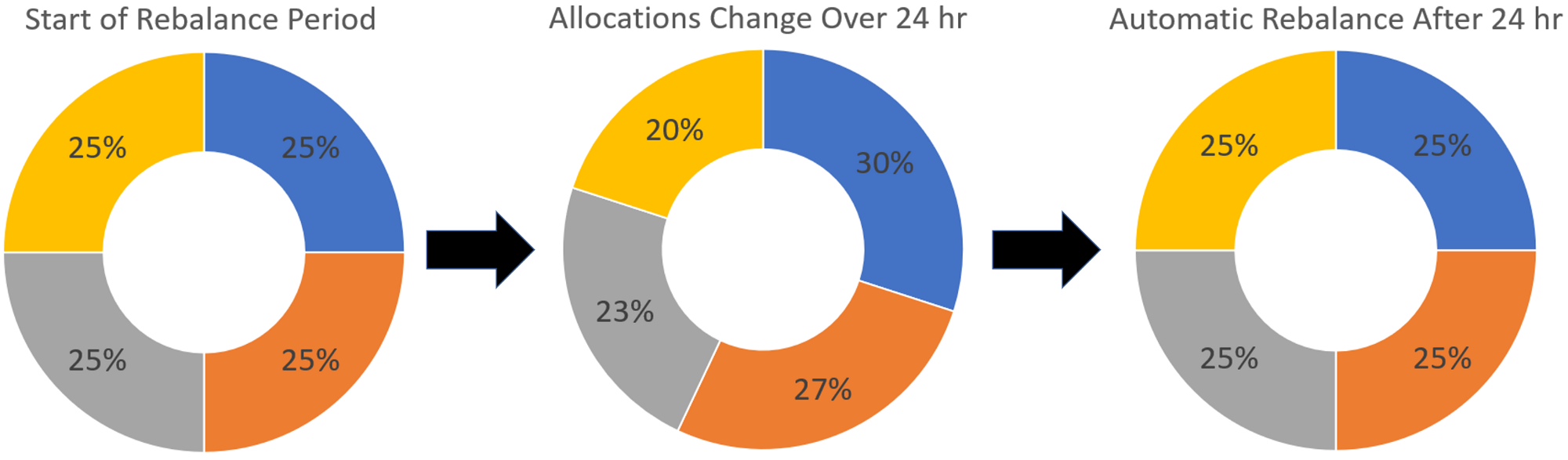 - Simple illustration depicting how periodic rebalancing takes place at specific times. After 24 hours, the allocations are not equal, so a rebalance will make them equal once again.