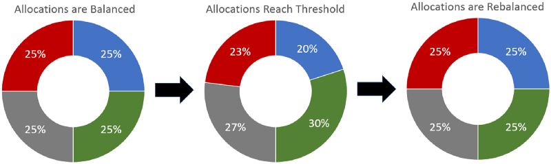 - This demonstrates a threshold rebalance when a portfolio reaches a 20% deviation from their target allocations. Notice the green and the blue assets are 20% away from their target allocation of 25%. This difference between the target and current allocations triggers a rebalance.