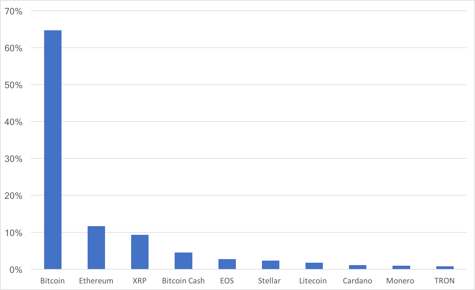 This is an index of the top ten cryptocurrencies, weighted by market cap. USDT was excluded because it is tethered to a fiat currency.