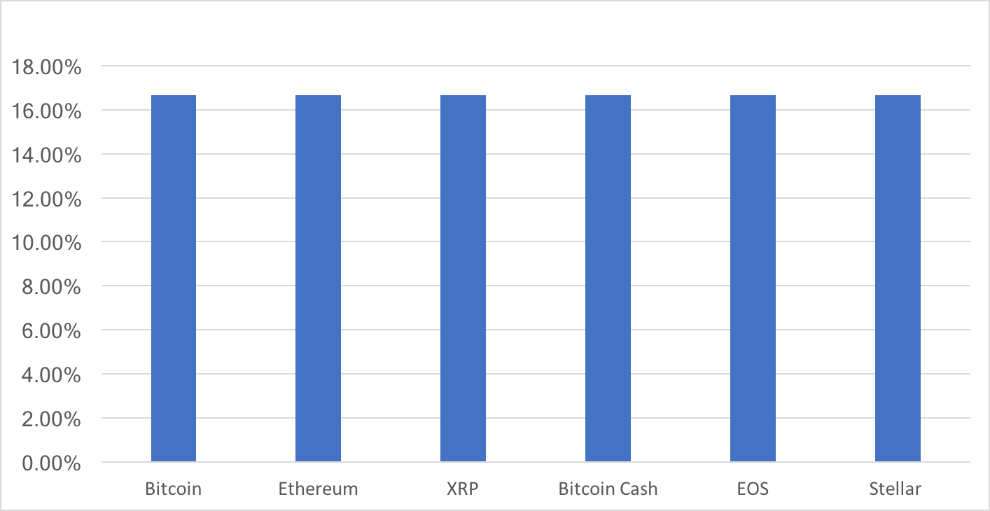 Top 6 assets weighted evenly.
