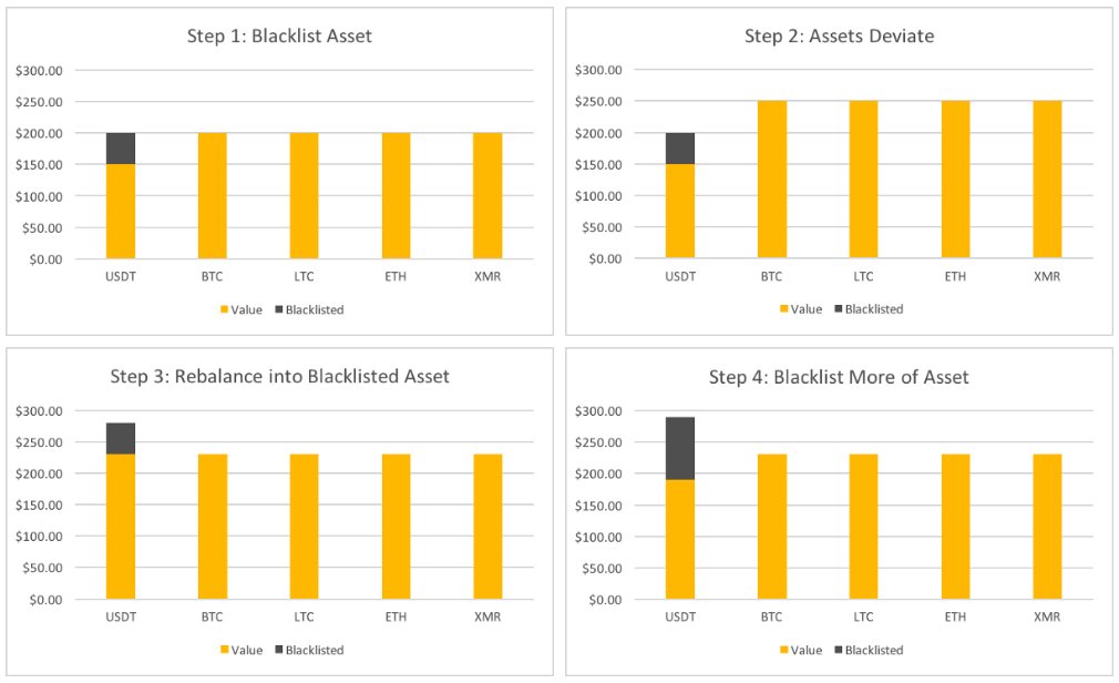 This figure demonstrates the accumulation process. By cycling between blacklisting, allowing the assets to deviate, and rebalancing, the desired asset is accumulated over a number of rebalances.