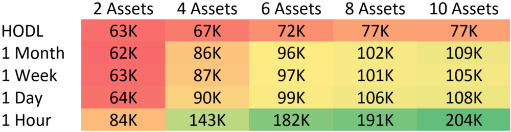 These values represent the total holdings of the median mid market cap portfolio after one year. The top left value representing a portfolio which performed no trades over the course of a single year and contained 2 assets. The bottom right represents a portfolio of 10 assets which were rebalanced every 1 hour. Each cell represents exactly 1,000 backtests which were combined to calculate the median.