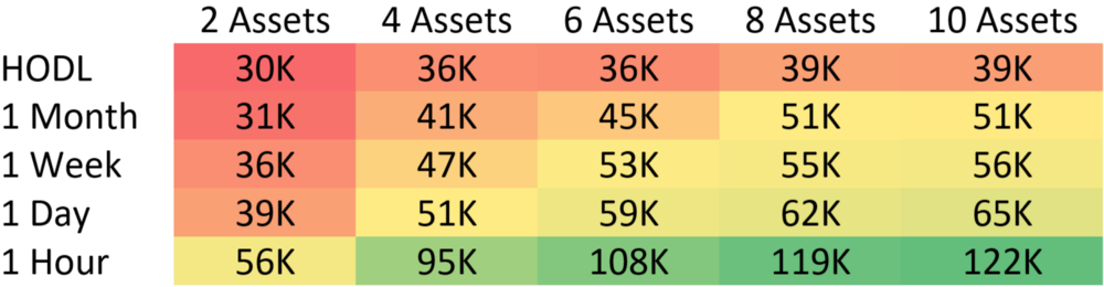 These values represent the total holdings of the median portfolio after one year. The top left value representing a portfolio which performed no trades over the course of a single year and contained 2 assets. The bottom right represents a portfolio of 10 assets which were rebalanced every 1 hour. Each cell represents exactly 1,000 backtests which were combined to calculate the median.