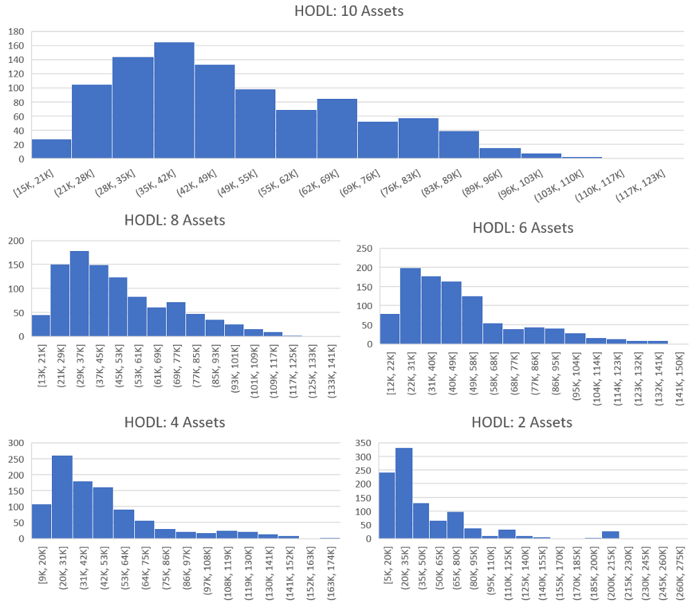 We have grouped HODL into 5 seperate groups that differ by the number of assets. The asset number varies from 2 (bottom right) to 10 (top) with a step size of 2. Each histogram represents exactly 1,000 backtests. The x-axis is the value of the portfolio after 1 year in US Dollars. The y-axis is the number of backtests which fell into the value buckets that are defined on the x-axis. (Example: If a backtest was run with 2 assets and the results were a portfolio value of 55k USD. This would result in a 1 being added to the bottom right histogram in the x-axis bucket which has the range 50k to 65k. The process is then repeated 1,000 times for each number of assets in the study.)