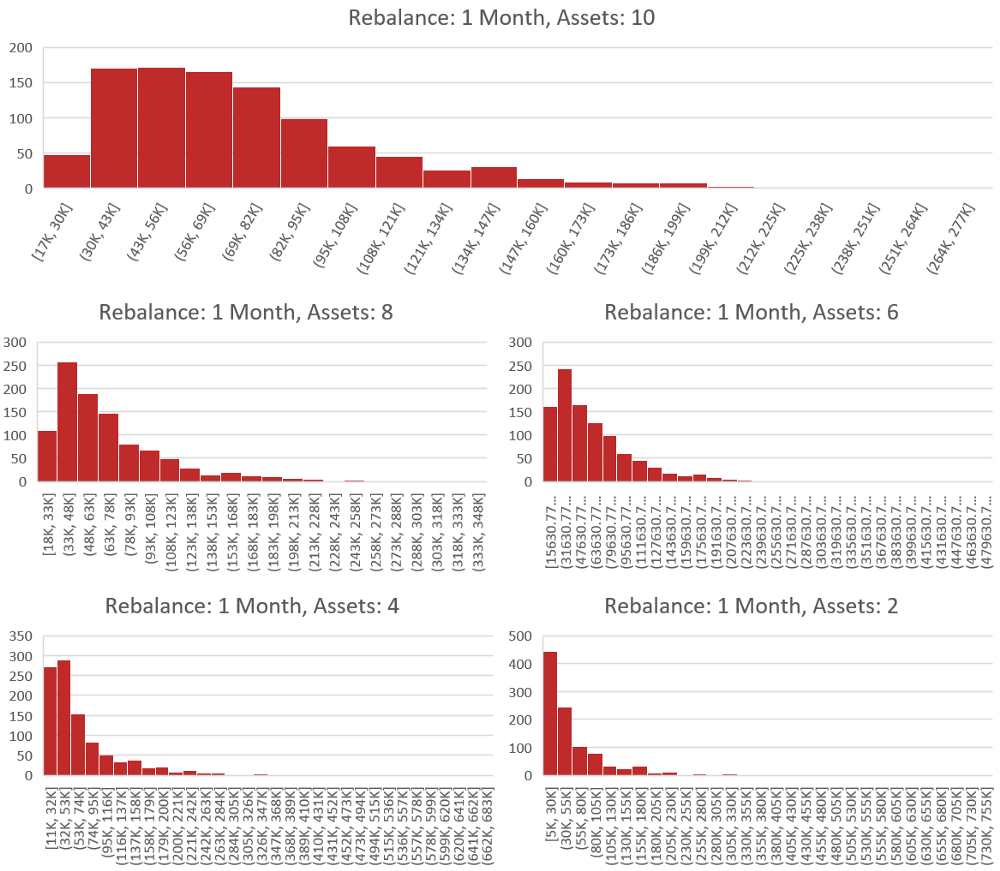 We have grouped the 1 month rebalance backtests into 5 seperate groups that differ by the number of assets. The asset number varies from 2 (bottom right) to 10 (top) with a step size of 2. Each histogram represents exactly 1,000 backtests. The x-axis is the value of the portfolio after 1 year in US Dollars. The y-axis is the number of backtests which fell into the value buckets that are defined on the x-axis. (Example: If a backtest was run with 2 assets and the results were a portfolio value of 60k USD. This would result in a 1 being added to the bottom right histogram in the x-axis bucket which has the range 55k to 80k. The process is then repeated 1,000 times for each number of assets in the study.)