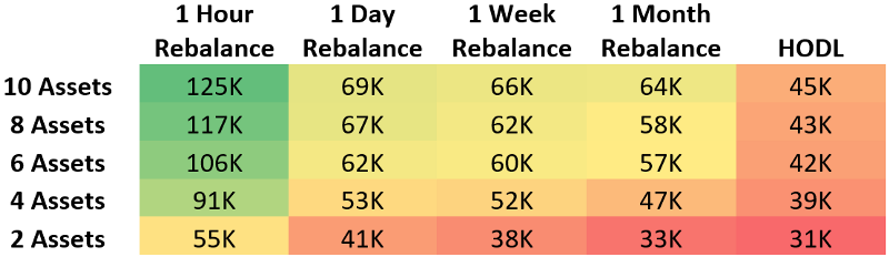 The median performance demonstrates that the higher the rebalance period with the higher number of assets presents the highest gains for rebalancing. Each value represents the complete holdings of the median portfolio. This amount is in USD.