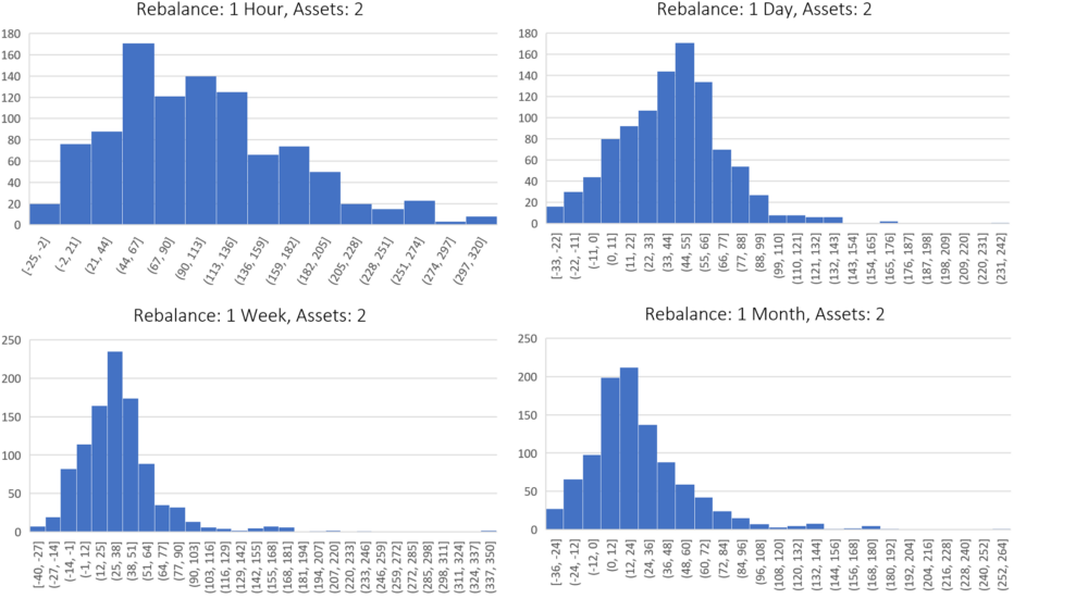 This group compares the performance of portfolios which contain two assets, but differ by rebalance period. This performance varies from 1 hour (top left chart) to 1 month (bottom right chart). Each histogram incorporates 1,000 backtests, where the x-axis is the percent gain better than HODL. The y-axis is the number of backtests which fell into the performance buckets that are defined on the x-axis. (Example: A backtest was run with a rebalance period of 1 hour and 2 assets in the portfolio. The results of a backtest was a 50% increase over buy and hold. This would mean you add a 1 to the top left chart in the x-axis bucket which has the range of 44 and 67. This process is then repeated until 1,000 backtests have been run.)