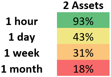 This demonstrates the median percent for which rebalancing at varying intervals outperformed HODL for a portfolio which contains two assets.