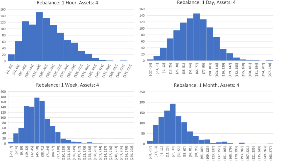 This group compares the performance of portfolios which contain four assets, but differ by rebalance period. This performance varies from 1 hour (top left chart) to 1 month (bottom right chart). Each histogram incorporates 1,000 backtests, where the x-axis is the percent gain over HODL. The y-axis is the number of backtests which fell into the performance buckets that are defined on the x-axis. (Example: A backtest was run with a rebalance period of 1 hour and 4 assets in the portfolio. The results of a backtest was a 50% increase over buy and hold. This would mean you add a 1 to the top left chart in the x-axis bucket which has the range of 32 and 66. This process is then repeated until 1,000 backtests have been run.)
