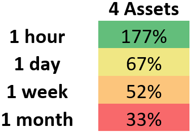 This demonstrates the median percent for which rebalancing at varying intervals outperformed HODL for a portfolio which contains four assets.