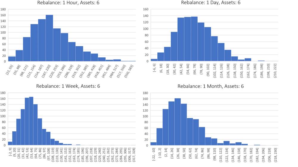 This group compares the performance of portfolios which contain six assets, but differ by rebalance period. This performance varies from 1 hour (top left chart) to 1 month (bottom right chart). Each histogram incorporates 1,000 backtests, where the x-axis is the percent gain over HODL. The y-axis is the number of backtests which fell into the performance buckets that are defined on the x-axis. (Example: A backtest was run with a rebalance period of 1 hour and 6 assets in the portfolio. The results of a backtest was a 50% increase over buy and hold. This would mean you add a 1 to the top left chart in the x-axis bucket which has the range of 22 and 55. This process is then repeated until 1,000 backtests have been run.)