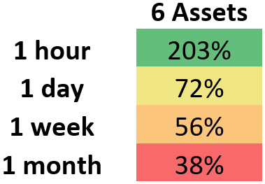 This demonstrates the median percent for which rebalancing at varying intervals outperformed HODL for a portfolio which contains six assets.