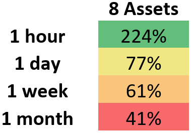 This demonstrates the median percent for which rebalancing at varying intervals outperformed HODL for a portfolio which contains eight assets.