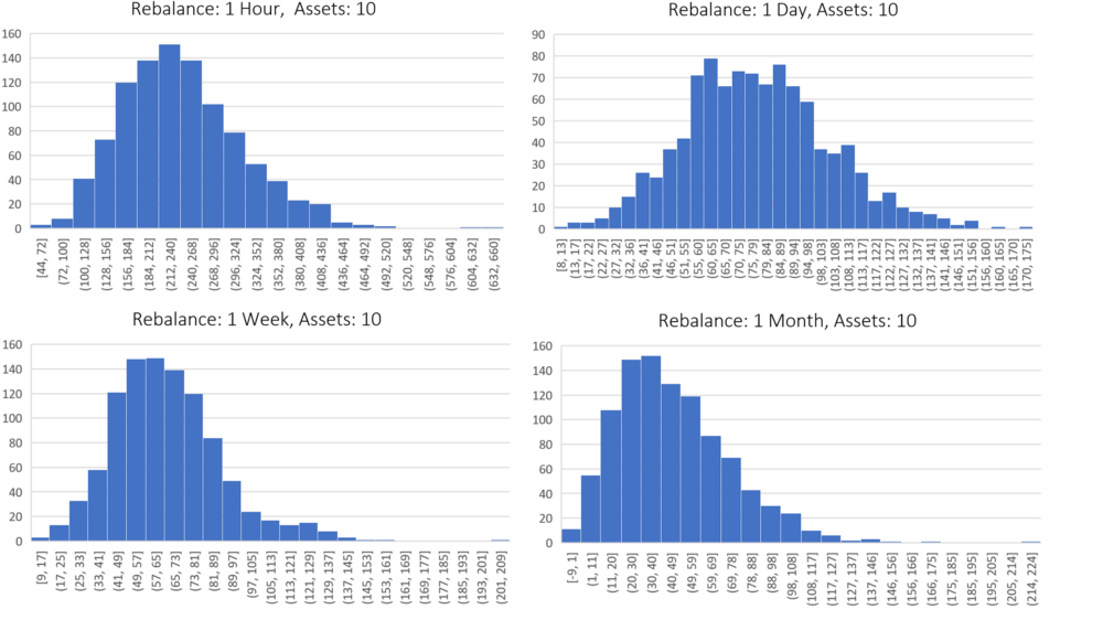 This group compares the performance of portfolios which contain ten assets, but differ by rebalance period. This performance varies from 1 hour (top left chart) to 1 month (bottom right chart). Each histogram incorporates 1,000 backtests, where the x-axis is the percent gain over HODL. The y-axis is the number of backtests which fell into the performance buckets that are defined on the x-axis. (Example: A backtest was run with a rebalance period of 1 hour and 10 assets in the portfolio. The results of a backtest was a 50% increase over buy and hold. This would mean you add a 1 to the top left chart in the x-axis bucket which has the range of 44 and 72. This process is then repeated until 1,000 backtests have been run.)