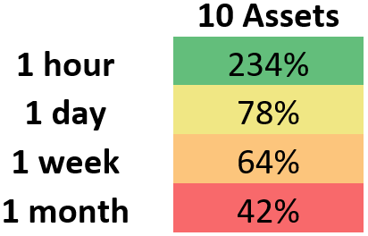 This demonstrates the median percent for which rebalancing at varying intervals outperformed HODL for a portfolio which contains ten assets.