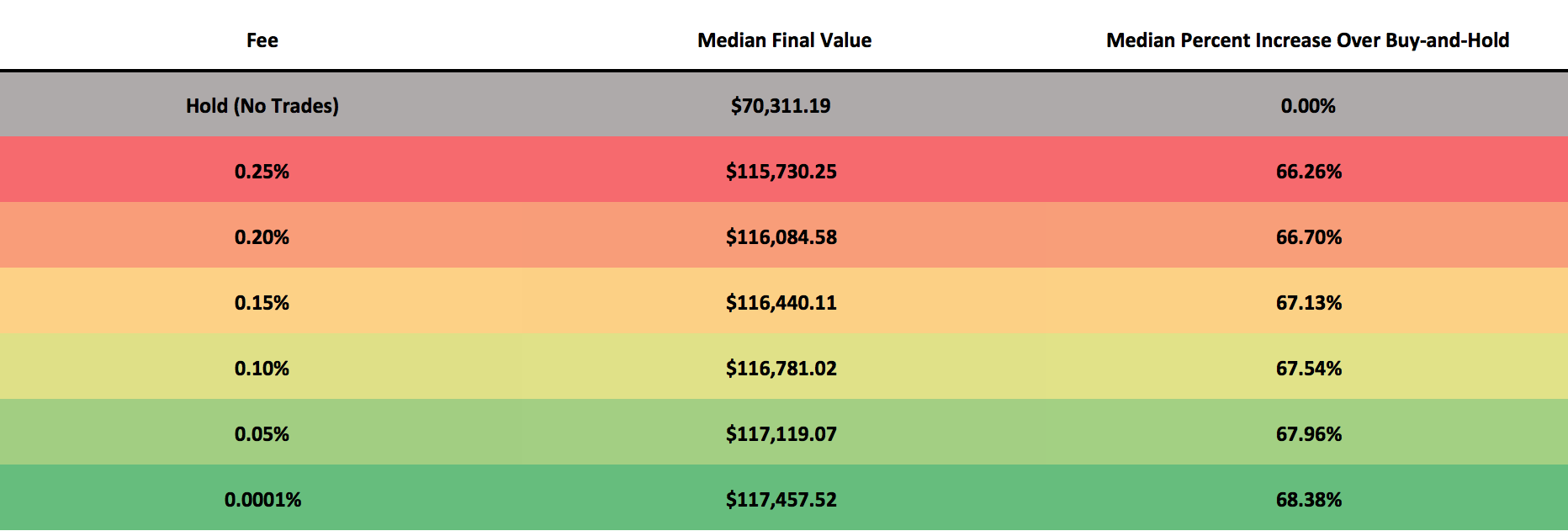 This table illustrates the median performance of 1,000 backtests which were run with each of the trading fees depicted above. The median final value is the value of the median portfolio after the backtest is complete. Each backtest is allocated $5,000 at the start, so a final value of $70,311.19 which was achieved for buy-and-hold suggests a median performance increase of 1,306%. The median percent increase over buy-and-hold is how much better the median final value performed than the median buy-and-hold value.